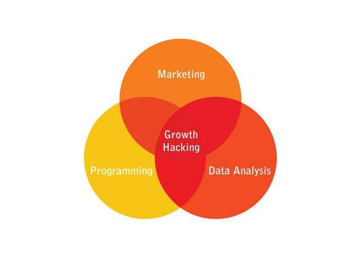 growth-hacking-mix